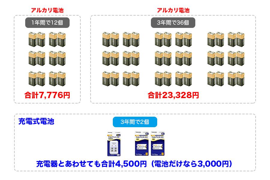 スタンガンの充電式電池のコスト比較